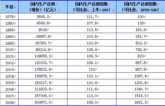 gdp折算指数_指数函数图像