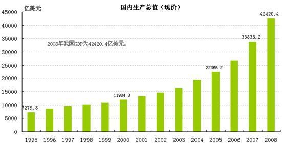 世界经济总量排名名单_世界经济总量排名